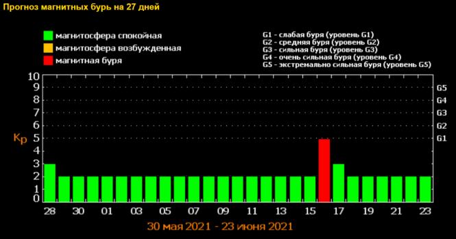 Як можуть вплинути червневі мангітні бурі на вінничан: короткий прогноз, фото-1