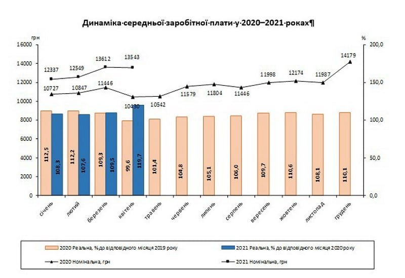 У Вінниці оприлюднили результати статистики середньої заробітної плати за квітень, фото-1