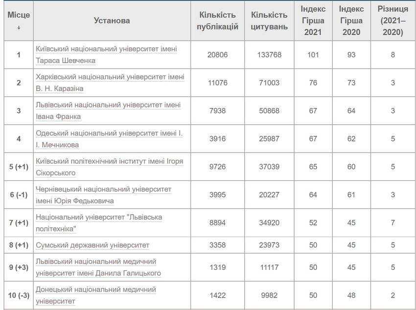 Вінницький вуз увійшов до рейтингу кращих університетів України 2021, фото-2